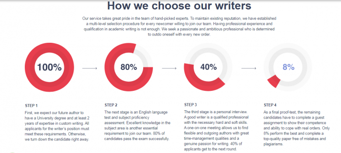 choosing the writer - masterpapers
